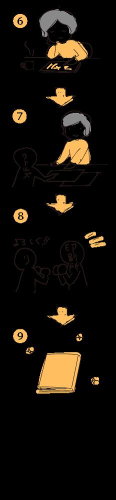 京都の編集工房・自費出版 リトルズ|完成までの流れ2